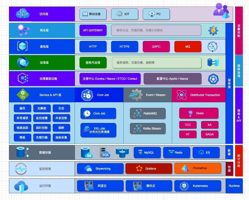 yoyogo v1.7.6 增强程序优雅退出和 K8s Readiness 检查